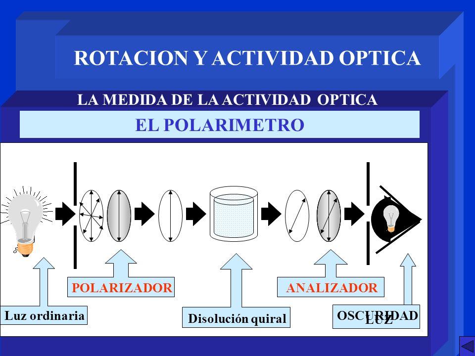 ROTACION Y ACTIVIDAD OPTICA LA MEDIDA DE LA ACTIVIDAD OPTICA EL POLARIMETRO POLARIZADOR Luz ordinaria ANALIZADOR Disolución quiral LUZ OSCURIDAD