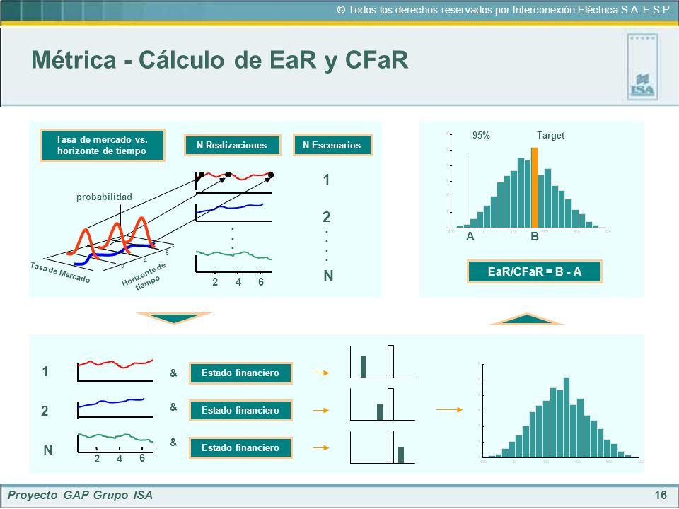 16 © Todos los derechos reservados por Interconexión Eléctrica S.A. E.S.P. Proyecto GAP Grupo ISA Métrica - Cálculo de EaR y CFaR 2 6 4 Tasa de Mercad