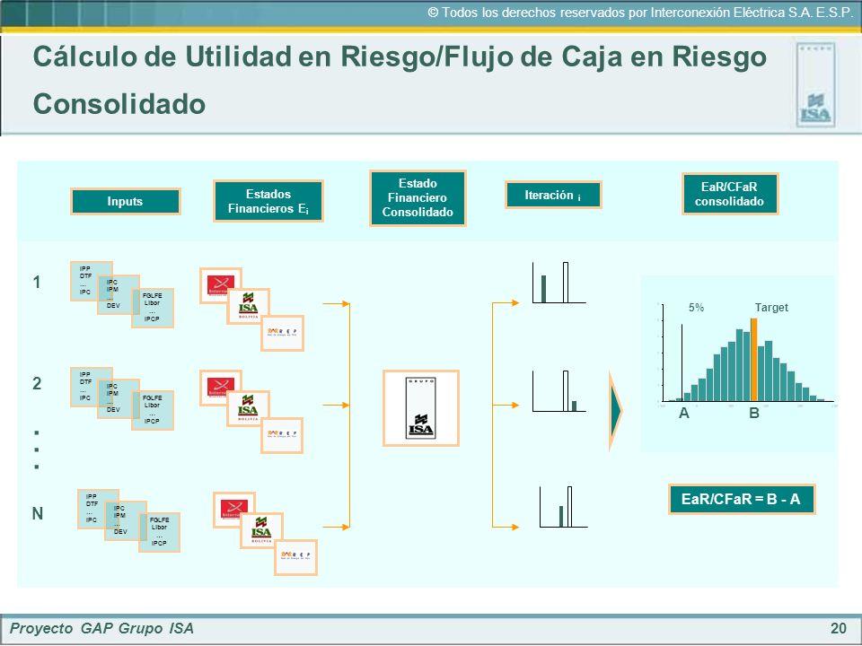 20 © Todos los derechos reservados por Interconexión Eléctrica S.A. E.S.P. Proyecto GAP Grupo ISA Cálculo de Utilidad en Riesgo/Flujo de Caja en Riesg