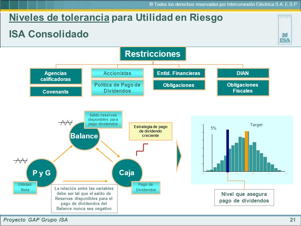 21 © Todos los derechos reservados por Interconexión Eléctrica S.A. E.S.P. Proyecto GAP Grupo ISA Niveles de tolerancia para Utilidad en Riesgo ISA Co