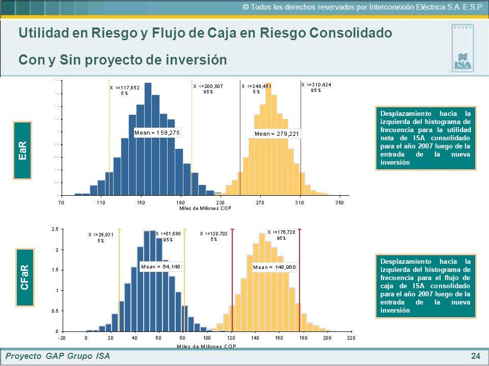 24 © Todos los derechos reservados por Interconexión Eléctrica S.A. E.S.P. Proyecto GAP Grupo ISA Utilidad en Riesgo y Flujo de Caja en Riesgo Consoli