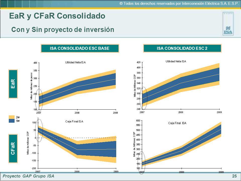 25 © Todos los derechos reservados por Interconexión Eléctrica S.A. E.S.P. Proyecto GAP Grupo ISA EaR y CFaR Consolidado Con y Sin proyecto de inversi