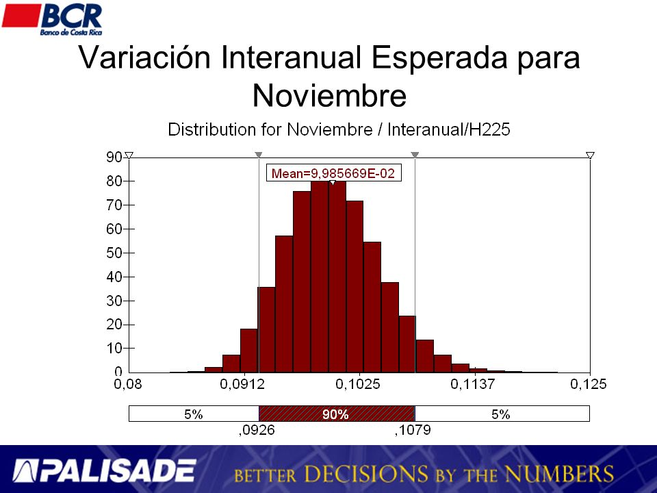 Variación Interanual Esperada para Noviembre