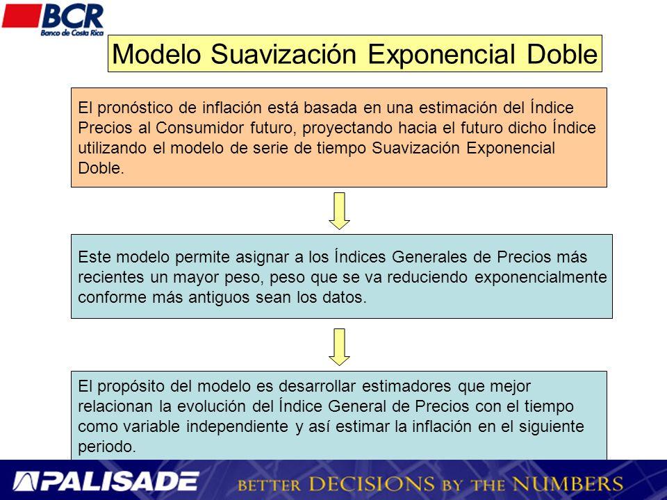 El modelo de pronóstico está dado por la siguiente ecuación: donde El intervalo de confianza estimado para el pronóstico está dado por: Donde : es el 100(1- puntos porcentuales de una distribución normal estándar