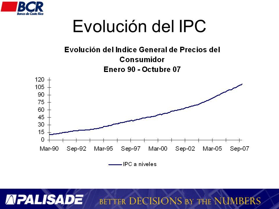 Crecimiento del IPC En el modelo solo se utilizan los datos desde octubre 06 por un cambio estructural en el mercado cambiario al pasar de mini devaluaciones A bandas cambiarias Variación interanual Octubre 9,8%