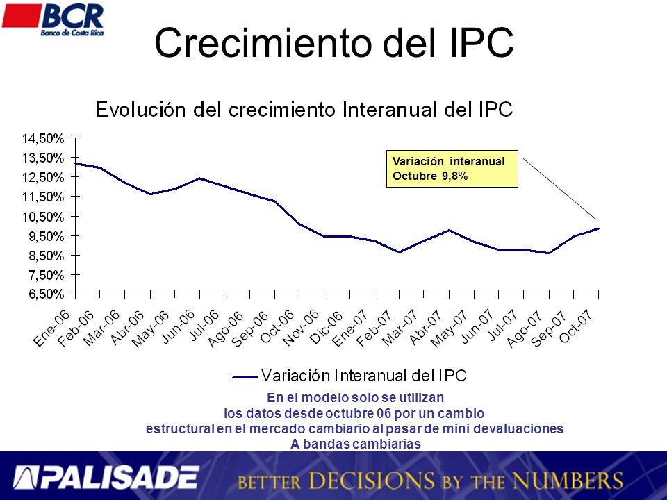 Crecimiento del IPC En el modelo solo se utilizan los datos desde octubre 06 por un cambio estructural en el mercado cambiario al pasar de mini devalu
