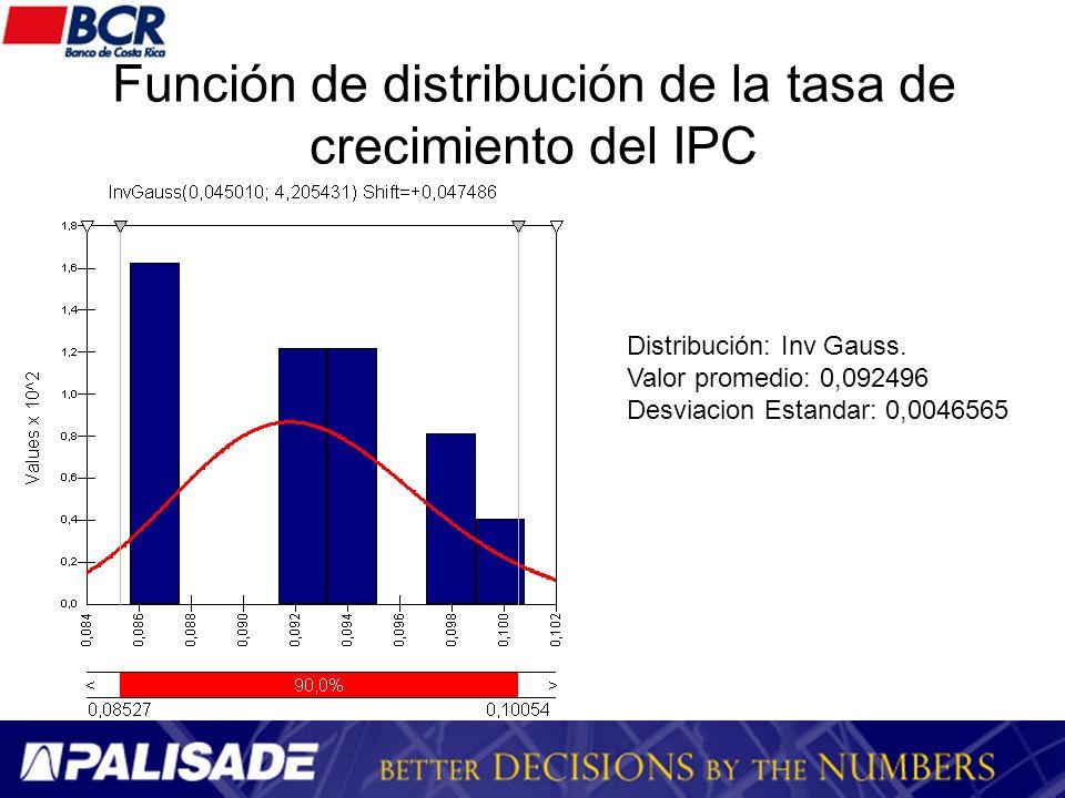 Función de distribución de la tasa de crecimiento del IPC Distribución: Inv Gauss. Valor promedio: 0,092496 Desviacion Estandar: 0,0046565