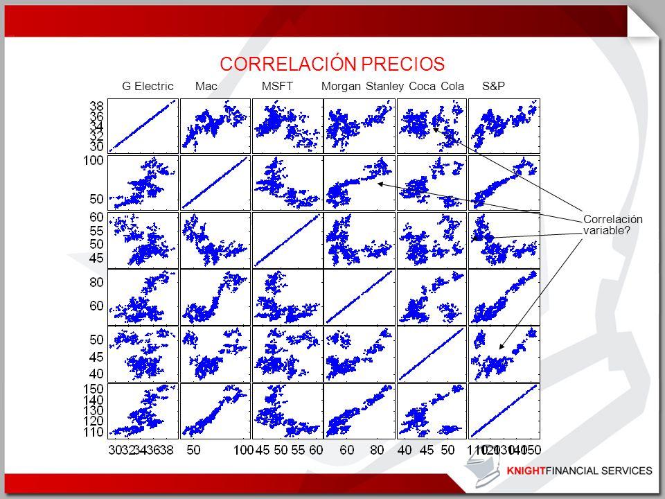 CORRELACIÓN PRECIOS G Electric Mac MSFTMorgan Stanley Coca Cola S&P Correlación variable?