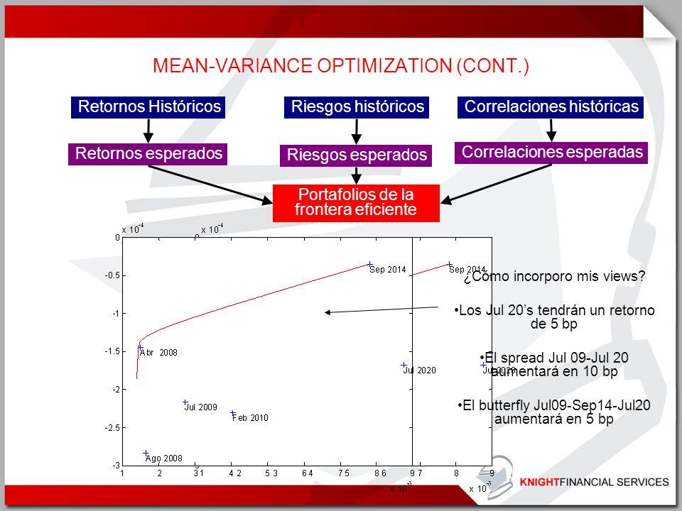 MEAN-VARIANCE OPTIMIZATION (CONT.) Retornos esperados Retornos Históricos Riesgos esperados Riesgos históricos Correlaciones esperadas Correlaciones h