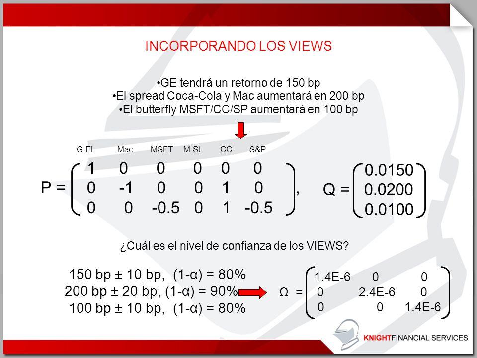 INCORPORANDO LOS VIEWS 1 0 0 0 0 0 P = 0 -1 0 0 1 0, 0 0 -0.5 0 1 -0.5 GE tendrá un retorno de 150 bp El spread Coca-Cola y Mac aumentará en 200 bp El