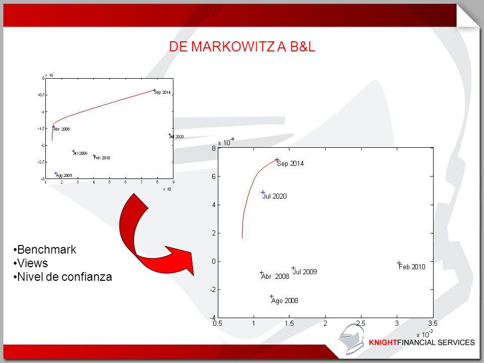 DE MARKOWITZ A B&L Benchmark Views Nivel de confianza