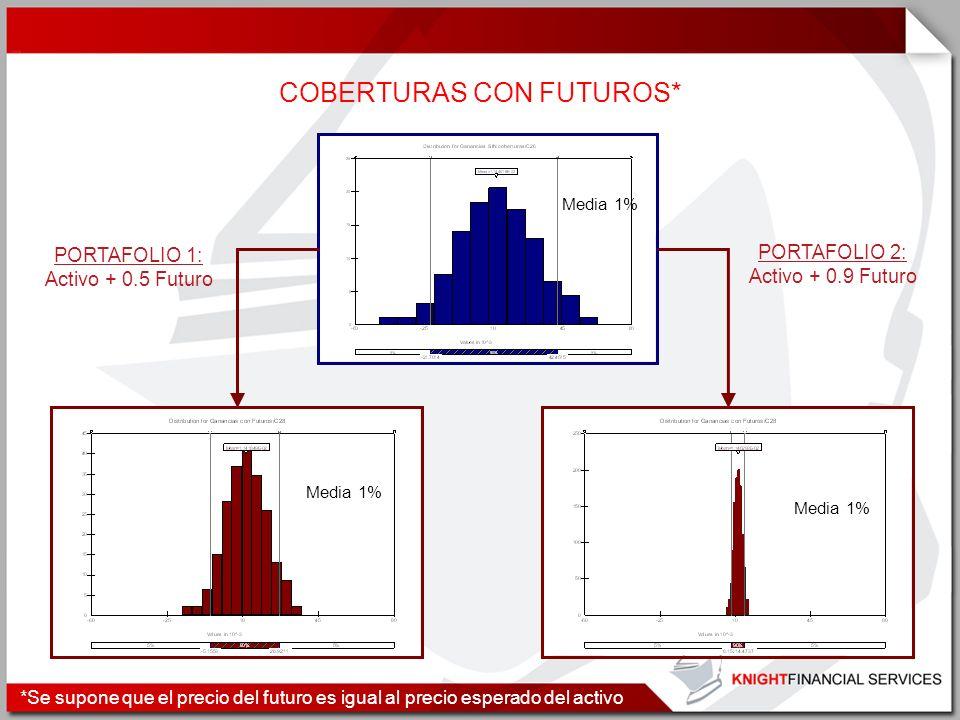 COBERTURAS CON FUTUROS* Media 1% PORTAFOLIO 2: Activo + 0.9 Futuro PORTAFOLIO 1: Activo + 0.5 Futuro *Se supone que el precio del futuro es igual al p