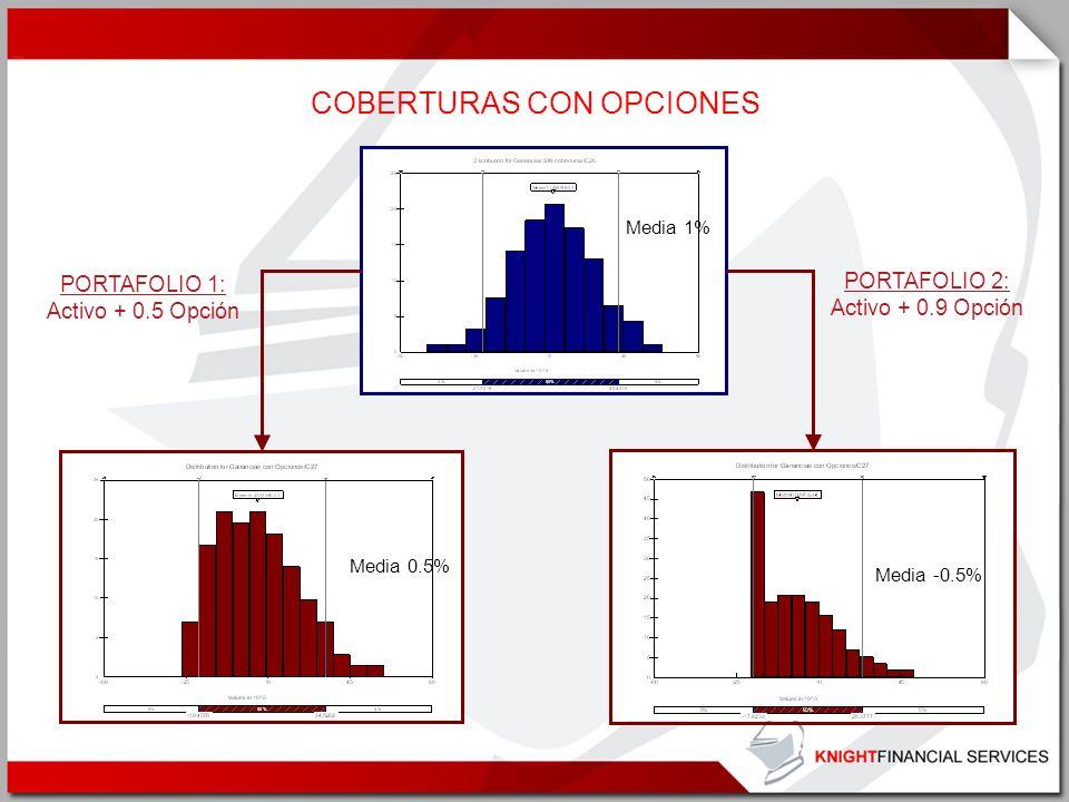 Media 1% PORTAFOLIO 2: Activo + 0.9 Opción PORTAFOLIO 1: Activo + 0.5 Opción COBERTURAS CON OPCIONES Media 0.5% Media -0.5%