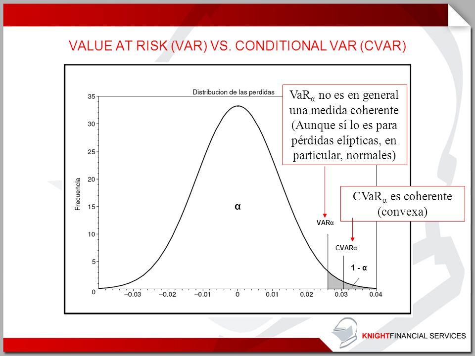 CVARα VARα α 1 - α VALUE AT RISK (VAR) VS. CONDITIONAL VAR (CVAR) VaR α no es en general una medida coherente (Aunque sí lo es para pérdidas elípticas