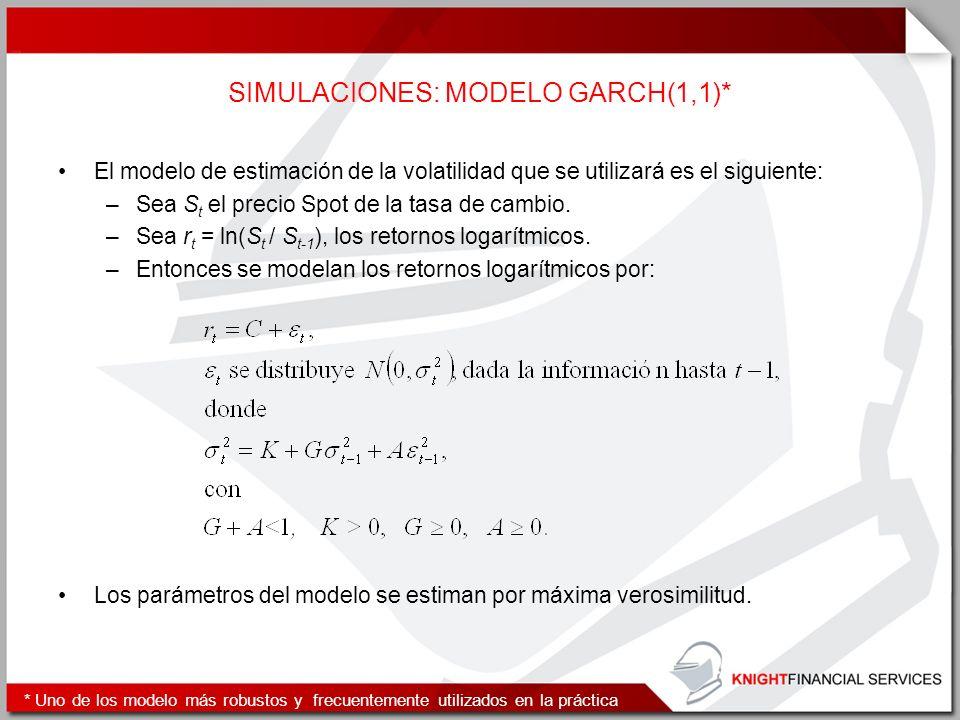 SIMULACIONES: MODELO GARCH(1,1)* El modelo de estimación de la volatilidad que se utilizará es el siguiente: –Sea S t el precio Spot de la tasa de cam