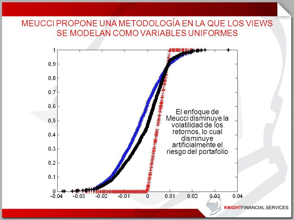 MEUCCI PROPONE UNA METODOLOGÍA EN LA QUE LOS VIEWS SE MODELAN COMO VARIABLES UNIFORMES El enfoque de Meucci disminuye la volatilidad de los retornos,