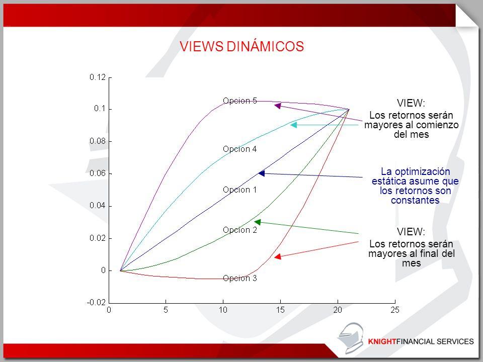 VIEWS DINÁMICOS La optimización estática asume que los retornos son constantes VIEW: Los retornos serán mayores al final del mes VIEW: Los retornos se