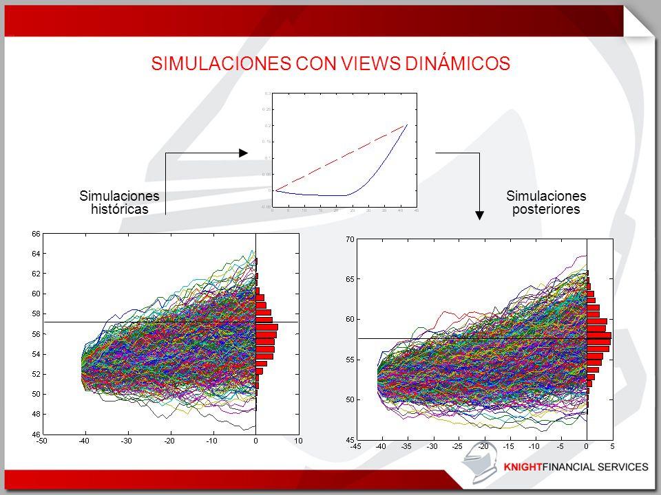SIMULACIONES CON VIEWS DINÁMICOS Simulaciones históricas Simulaciones posteriores