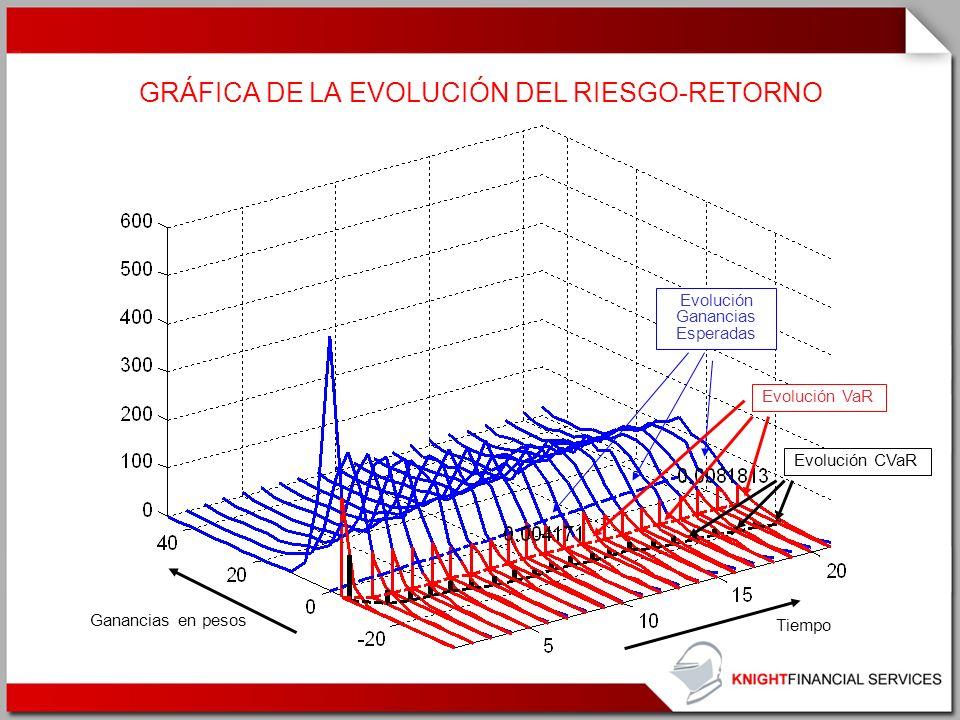 GRÁFICA DE LA EVOLUCIÓN DEL RIESGO-RETORNO Tiempo Ganancias en pesos Evolución Ganancias Esperadas Evolución VaR Evolución CVaR