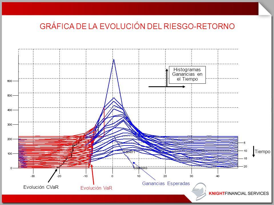GRÁFICA DE LA EVOLUCIÓN DEL RIESGO-RETORNO Tiempo Histogramas Ganancias en el Tiempo Ganancias Esperadas Evolución VaR Evolución CVaR