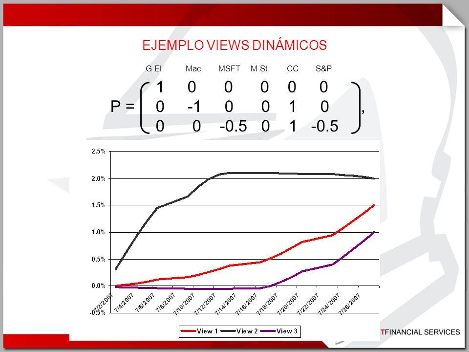 EJEMPLO VIEWS DINÁMICOS 1 0 0 0 0 0 P = 0 -1 0 0 1 0, 0 0 -0.5 0 1 -0.5 G El Mac MSFT M St CC S&P