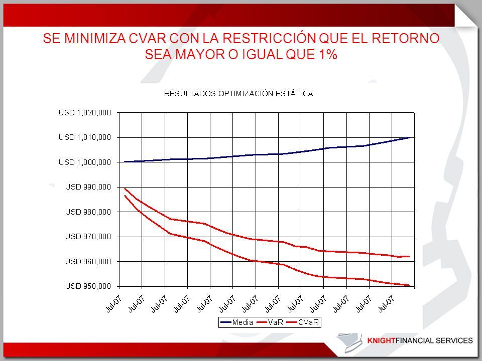 SE MINIMIZA CVAR CON LA RESTRICCIÓN QUE EL RETORNO SEA MAYOR O IGUAL QUE 1%