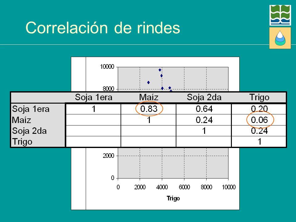 Correlación de rindes