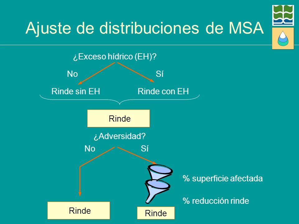 Ajuste de distribuciones de MSA ¿Exceso hídrico (EH)? NoSí Rinde sin EHRinde con EH Rinde ¿Adversidad? SíNo Rinde % superficie afectada % reducción ri