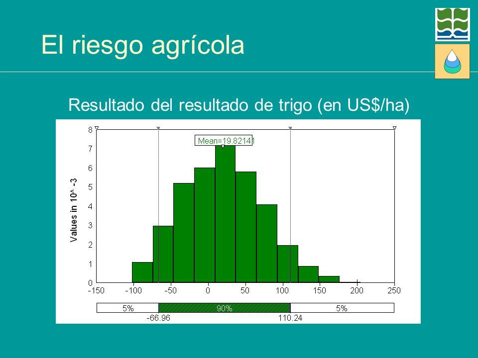 El riesgo agrícola Resultado del resultado de trigo (en US$/ha)