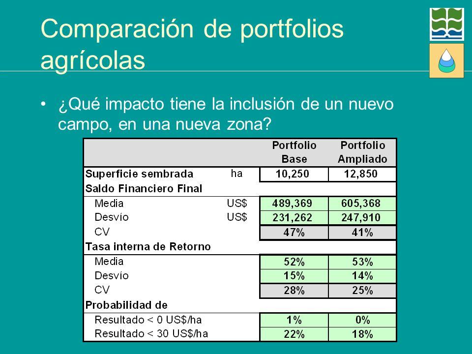 Comparación de portfolios agrícolas ¿Qué impacto tiene la inclusión de un nuevo campo, en una nueva zona?