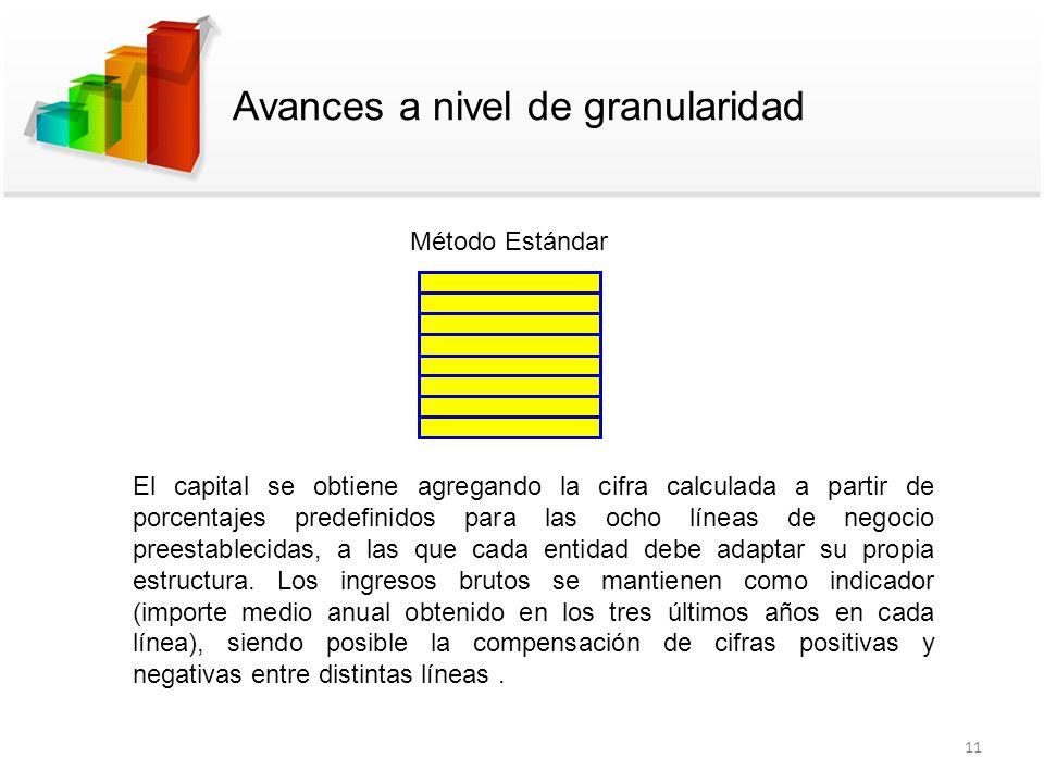 Avances a nivel de granularidad Método Estándar El capital se obtiene agregando la cifra calculada a partir de porcentajes predefinidos para las ocho