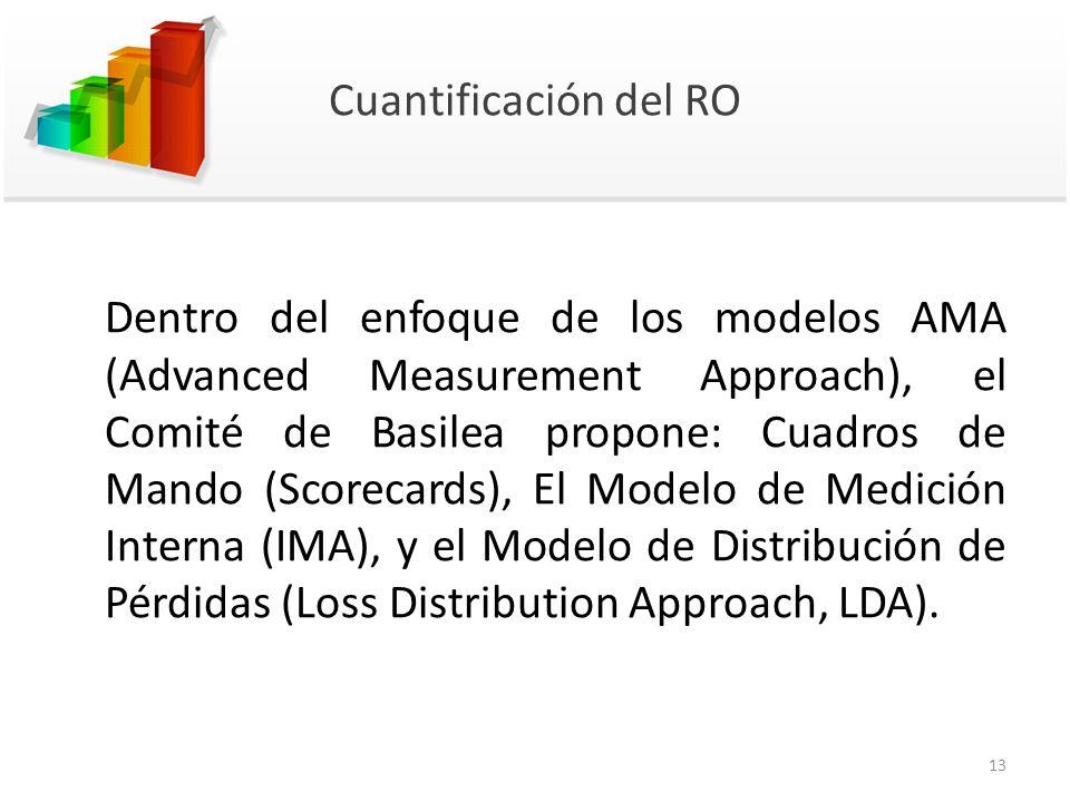 Cuantificación del RO Dentro del enfoque de los modelos AMA (Advanced Measurement Approach), el Comité de Basilea propone: Cuadros de Mando (Scorecard