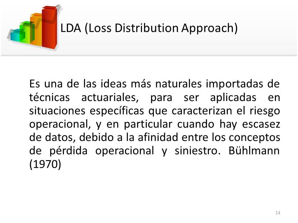 LDA (Loss Distribution Approach) Es una de las ideas más naturales importadas de técnicas actuariales, para ser aplicadas en situaciones específicas q