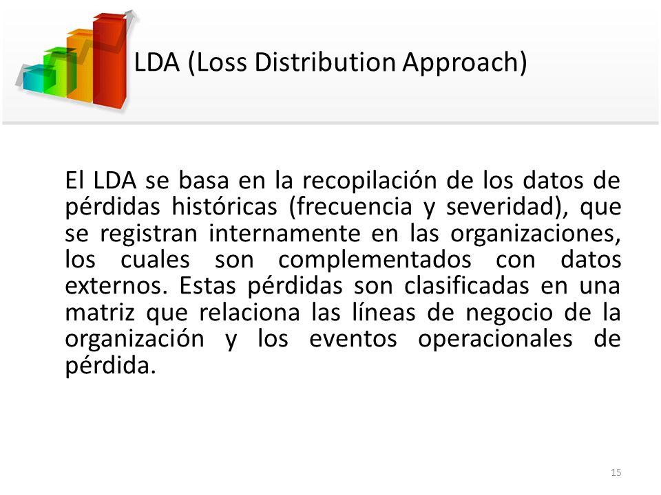 LDA (Loss Distribution Approach) El LDA se basa en la recopilación de los datos de pérdidas históricas (frecuencia y severidad), que se registran inte