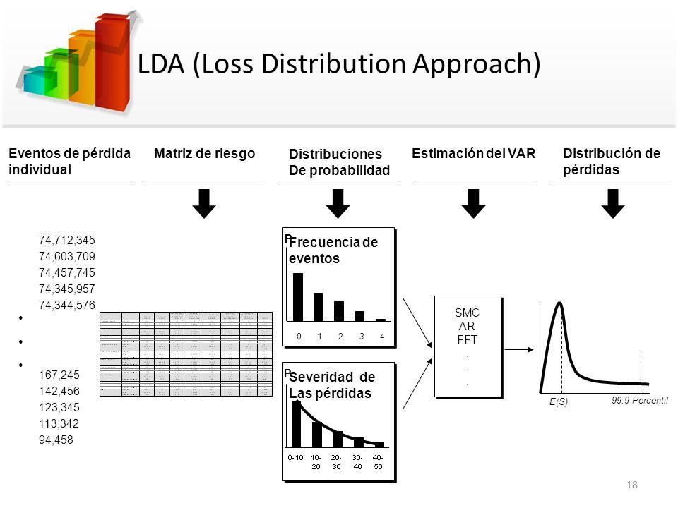 LDA (Loss Distribution Approach) Eventos de pérdida individual Matriz de riesgoEstimación del VAR Distribución de pérdidas 74,712,345 74,603,709 74,45