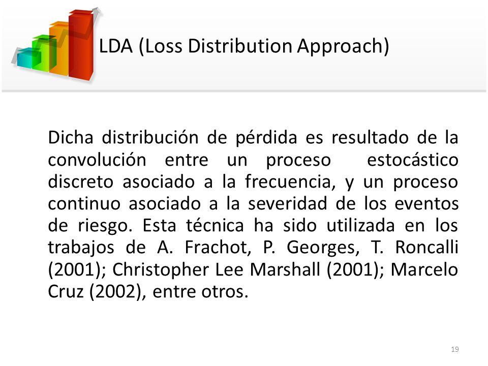 LDA (Loss Distribution Approach) Dicha distribución de pérdida es resultado de la convolución entre un proceso estocástico discreto asociado a la frec