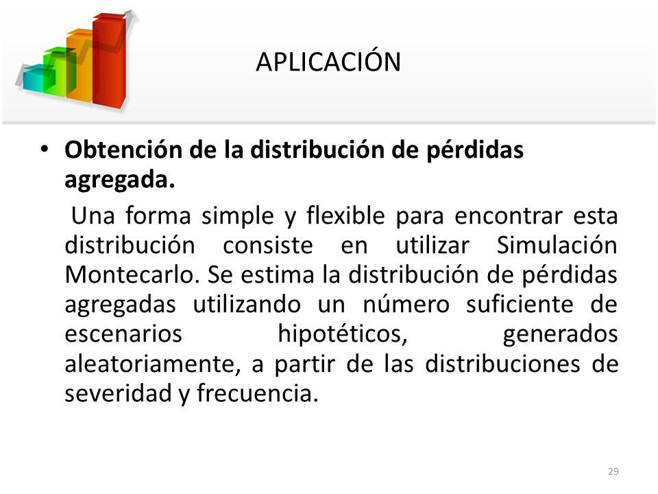 APLICACIÓN Obtención de la distribución de pérdidas agregada. Una forma simple y flexible para encontrar esta distribución consiste en utilizar Simula