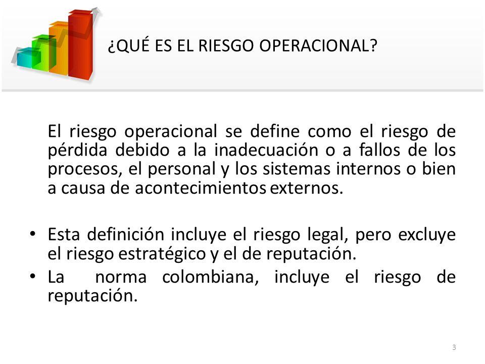 3 ¿QUÉ ES EL RIESGO OPERACIONAL? El riesgo operacional se define como el riesgo de pérdida debido a la inadecuación o a fallos de los procesos, el per