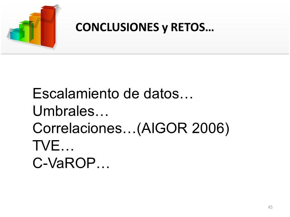 CONCLUSIONES y RETOS… Escalamiento de datos… Umbrales… Correlaciones…(AIGOR 2006) TVE… C-VaROP… 45