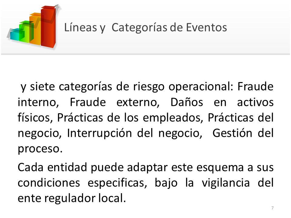 Líneas y Categorías de Eventos y siete categorías de riesgo operacional: Fraude interno, Fraude externo, Daños en activos físicos, Prácticas de los em