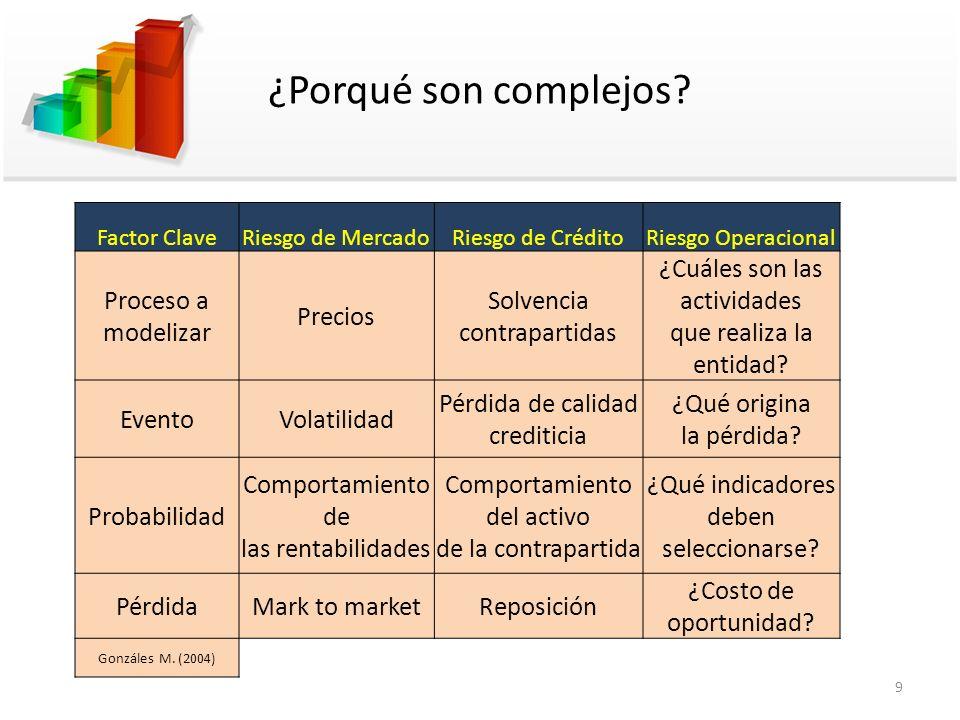 ¿Porqué son complejos? Factor ClaveRiesgo de MercadoRiesgo de CréditoRiesgo Operacional Proceso a modelizar Precios Solvencia contrapartidas ¿Cuáles s