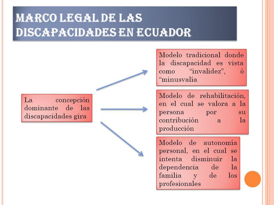 MARCO LEGAL DE LAS DISCAPACIDADES EN ECUADOR La concepción dominante de las discapacidades gira Modelo tradicional donde la discapacidad es vista como