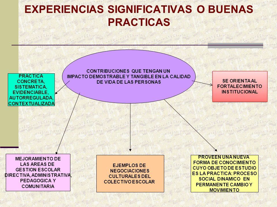 CONTRIBUCIONES QUE TENGAN UN IMPACTO DEMOSTRABLE Y TANGIBLE EN LA CALIDAD DE VIDA DE LAS PERSONAS PRACTICA CONCRETA, SISTEMATICA, EVIDENCIABLE, AUTORR