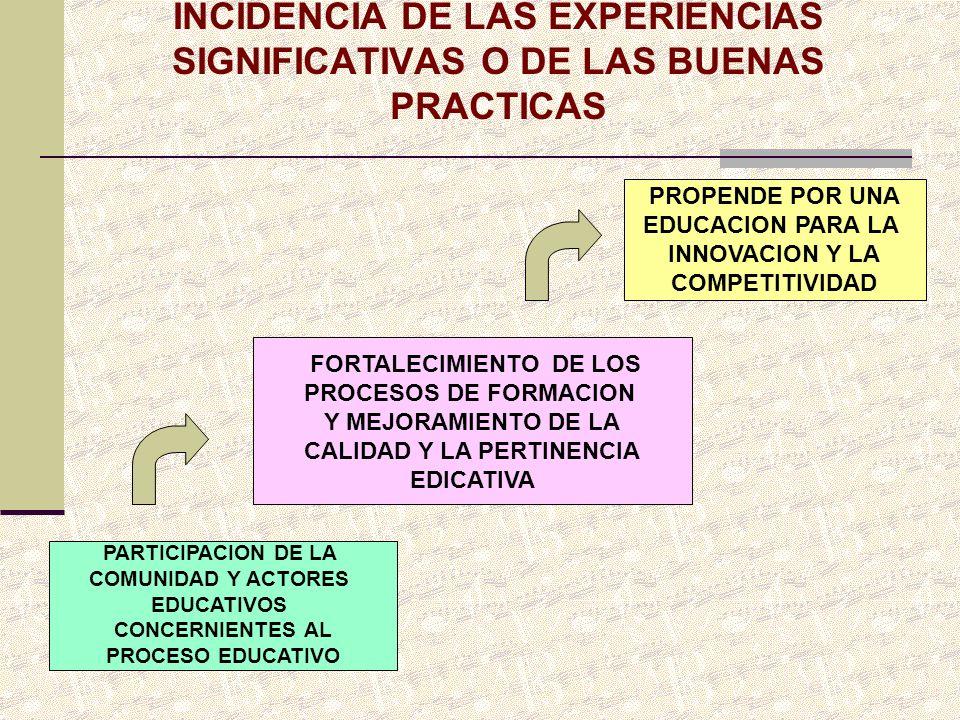 INCIDENCIA DE LAS EXPERIENCIAS SIGNIFICATIVAS O DE LAS BUENAS PRACTICAS PARTICIPACION DE LA COMUNIDAD Y ACTORES EDUCATIVOS CONCERNIENTES AL PROCESO ED