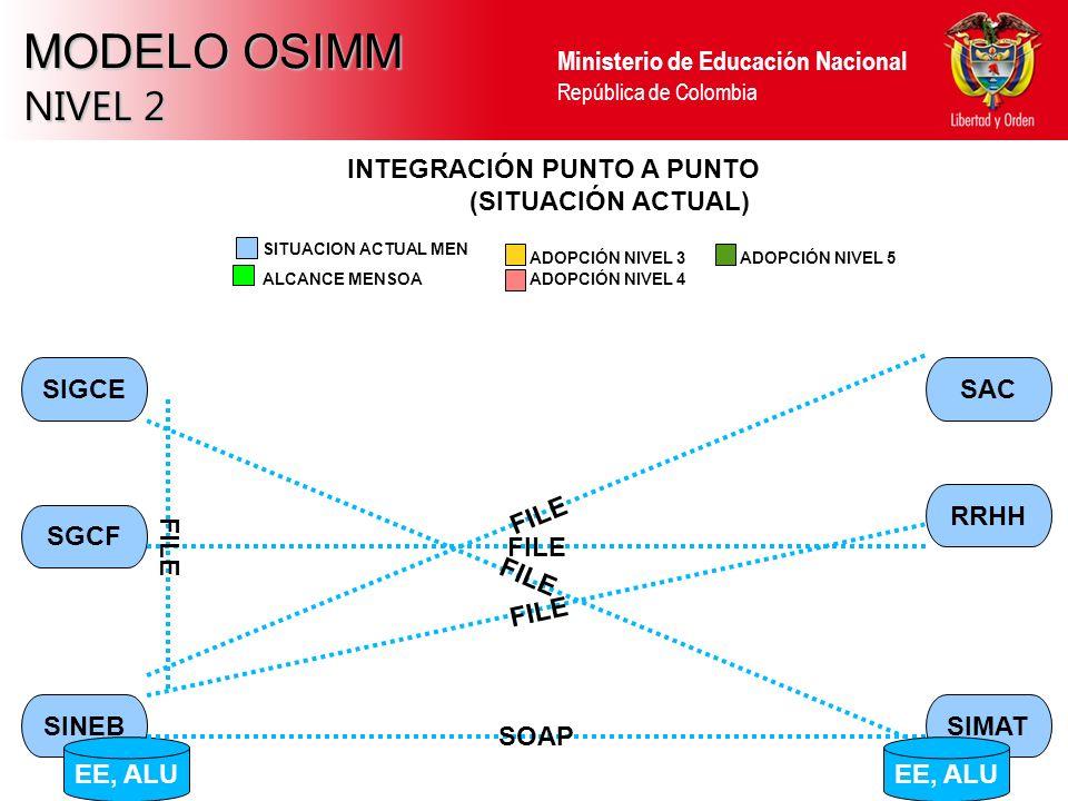 Ministerio de Educación Nacional República de Colombia MODELO OSIMM NIVEL 2 SINEBSIMAT RRHH SAC SGCF SIGCE INTEGRACIÓN PUNTO A PUNTO (SITUACIÓN ACTUAL) EE, ALU SOAP FILE ALCANCE MENSOA ADOPCIÓN NIVEL 3 ADOPCIÓN NIVEL 4 SITUACION ACTUAL MEN ADOPCIÓN NIVEL 5 EE, ALU