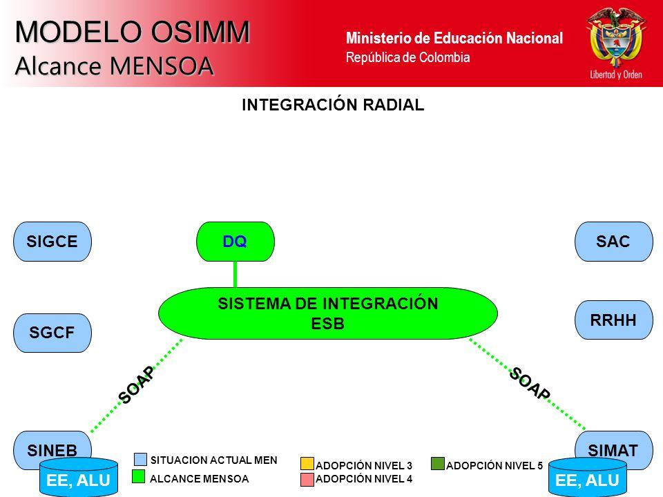 Ministerio de Educación Nacional República de Colombia MODELO OSIMM Alcance MENSOA SINEBSIMAT RRHH SAC SGCF SIGCE INTEGRACIÓN RADIAL SISTEMA DE INTEGRACIÓN ESB SOAP ALCANCE MENSOA ADOPCIÓN NIVEL 3 ADOPCIÓN NIVEL 4 SITUACION ACTUAL MEN ADOPCIÓN NIVEL 5 EE, ALU DQ