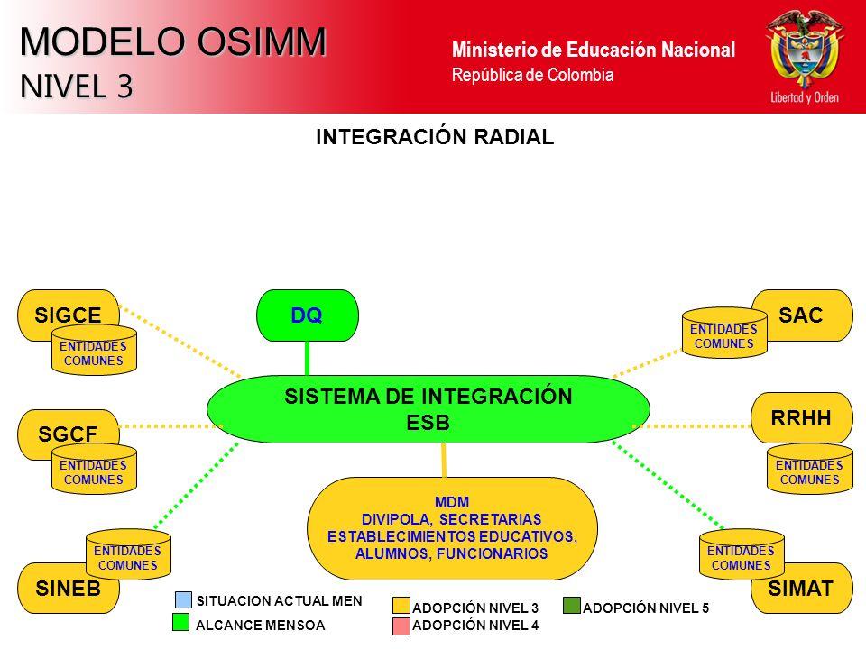 Ministerio de Educación Nacional República de Colombia MODELO OSIMM NIVEL 3 SINEBSIMAT RRHH SAC SGCF SIGCE INTEGRACIÓN RADIAL SISTEMA DE INTEGRACIÓN ESB ALCANCE MENSOA ADOPCIÓN NIVEL 3 ADOPCIÓN NIVEL 4 SITUACION ACTUAL MEN ADOPCIÓN NIVEL 5 MDM DIVIPOLA, SECRETARIAS ESTABLECIMIENTOS EDUCATIVOS, ALUMNOS, FUNCIONARIOS ENTIDADES COMUNES ENTIDADES COMUNES ENTIDADES COMUNES ENTIDADES COMUNES ENTIDADES COMUNES ENTIDADES COMUNES DQ