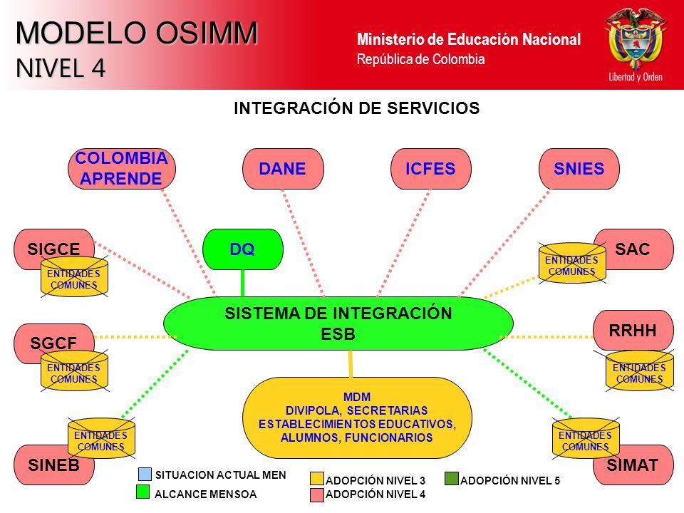 Ministerio de Educación Nacional República de Colombia MODELO OSIMM NIVEL 4 SINEBSIMAT RRHH SAC SGCF SIGCE INTEGRACIÓN DE SERVICIOS SISTEMA DE INTEGRACIÓN ESB SNIESICFESDANE COLOMBIA APRENDE ALCANCE MENSOA ADOPCIÓN NIVEL 3 ADOPCIÓN NIVEL 4 SITUACION ACTUAL MEN ADOPCIÓN NIVEL 5 MDM DIVIPOLA, SECRETARIAS ESTABLECIMIENTOS EDUCATIVOS, ALUMNOS, FUNCIONARIOS ENTIDADES COMUNES ENTIDADES COMUNES ENTIDADES COMUNES ENTIDADES COMUNES ENTIDADES COMUNES ENTIDADES COMUNES DQ