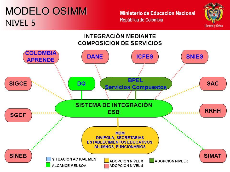 Ministerio de Educación Nacional República de Colombia MODELO OSIMM NIVEL 5 SINEBSIMAT RRHH SAC SGCF SIGCE INTEGRACIÓN MEDIANTE COMPOSICIÓN DE SERVICIOS SISTEMA DE INTEGRACIÓN ESB SNIESICFESDANE COLOMBIA APRENDE BPEL Servicios Compuestos ALCANCE MENSOA ADOPCIÓN NIVEL 3 ADOPCIÓN NIVEL 4 SITUACION ACTUAL MEN ADOPCIÓN NIVEL 5 MDM DIVIPOLA, SECRETARIAS ESTABLECIMIENTOS EDUCATIVOS, ALUMNOS, FUNCIONARIOS DQ