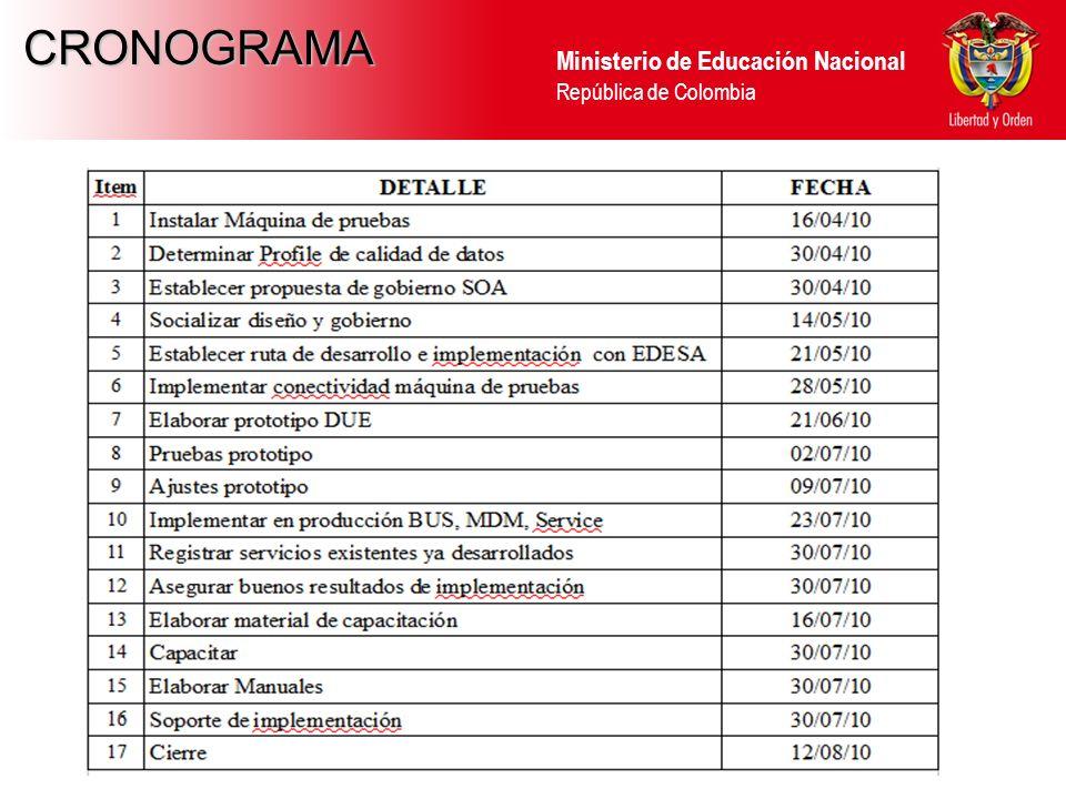 Ministerio de Educación Nacional República de Colombia CRONOGRAMA